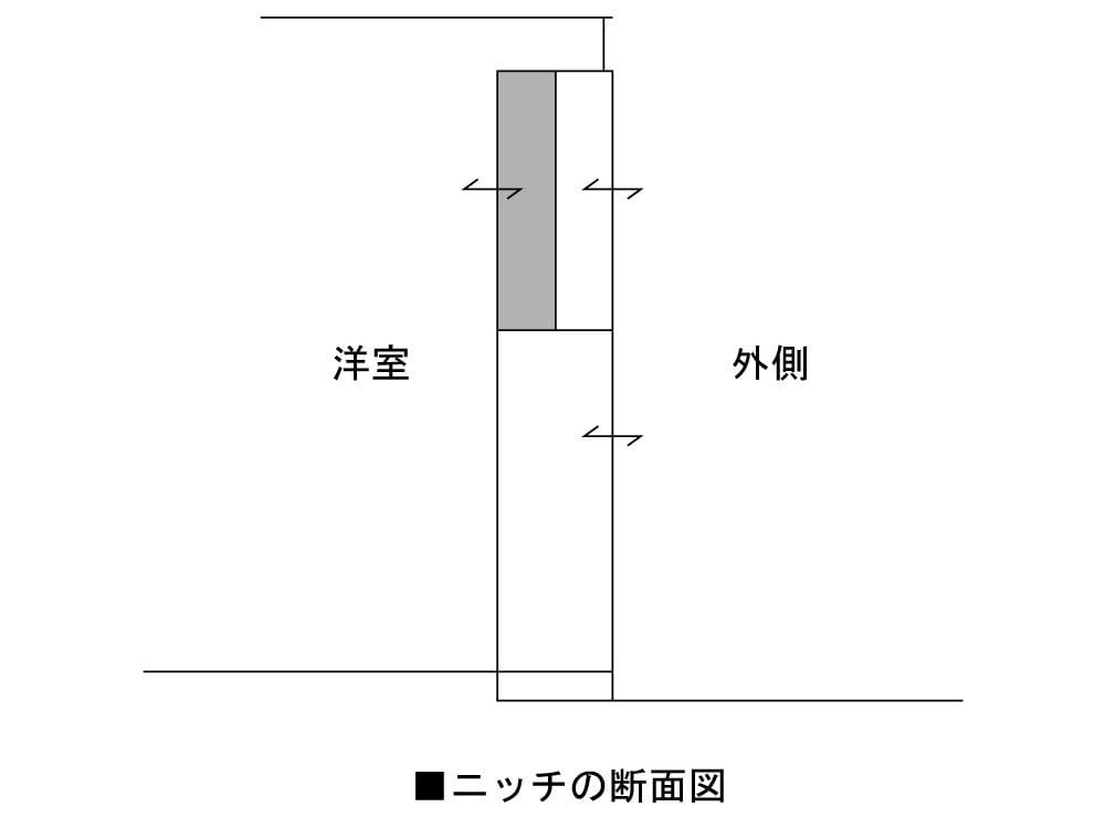 ニッチの断面図
